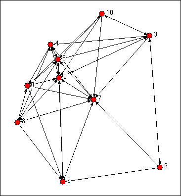 Equivalence: Measures of similarity and structural equivalence