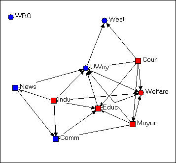 Introduction to Social Network Methods: Chapter 4: Visualizing with
