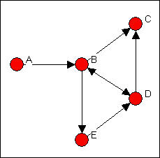 Introduction to Social Network Methods: Chapter 7: Basic